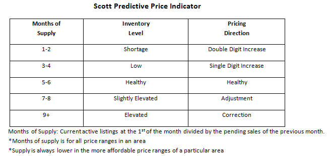 Scott Predictive Graph